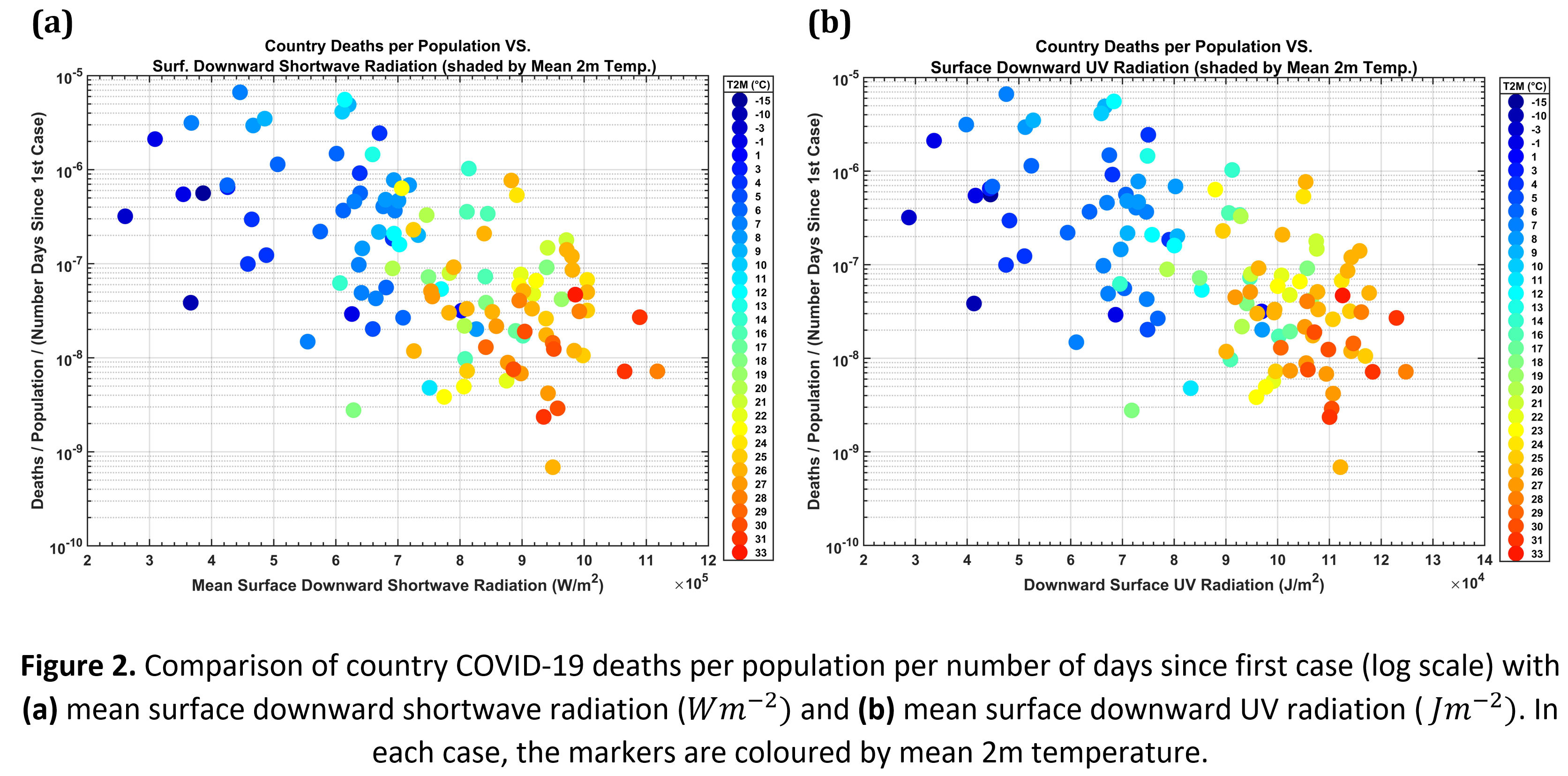 Comparison of country COVID-19 deaths per population per number of days since first case (log scale) with (a) mean surface downward shortwave radiation (Wm^(-2)) and (b) mean surface downward UV radiation ( Jm^(-2)). In each case, the markers are coloured by mean 2m temperature.