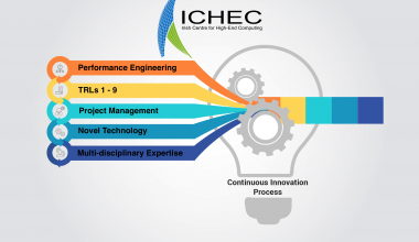 ICHEC innovation voucher