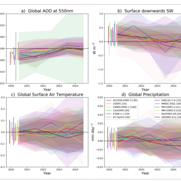 "nnual mean, ensemble average output from ESMs. Each panel shows anomalies from the simulations with COVID‐19‐related emissions reductions compared to the baseline SSP2‐4.5 simulations (""ssp245‐covid"" minus ""ssp245"")."